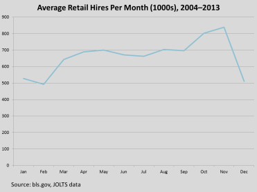 Average Retail Hires per Month