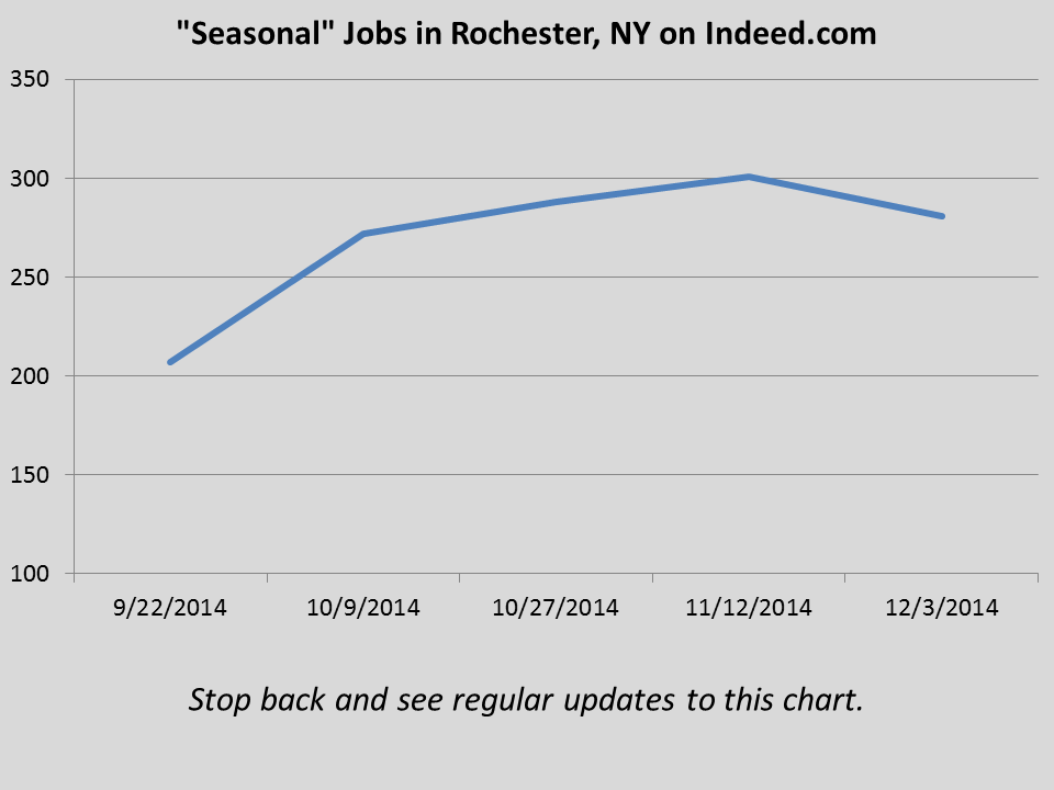 Jobs With Search Term Seasonal Rochester